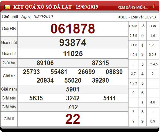 Soi Cầu XSMN ngày 22/9/2019 - Dự đoán xổ số miền Nam 22-9-2019