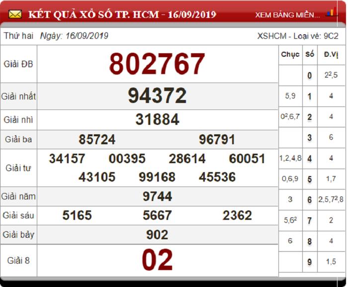 Soi Cầu XSMN ngày 23/9/2019 - Dự đoán xổ số miền Nam 23-9-2019