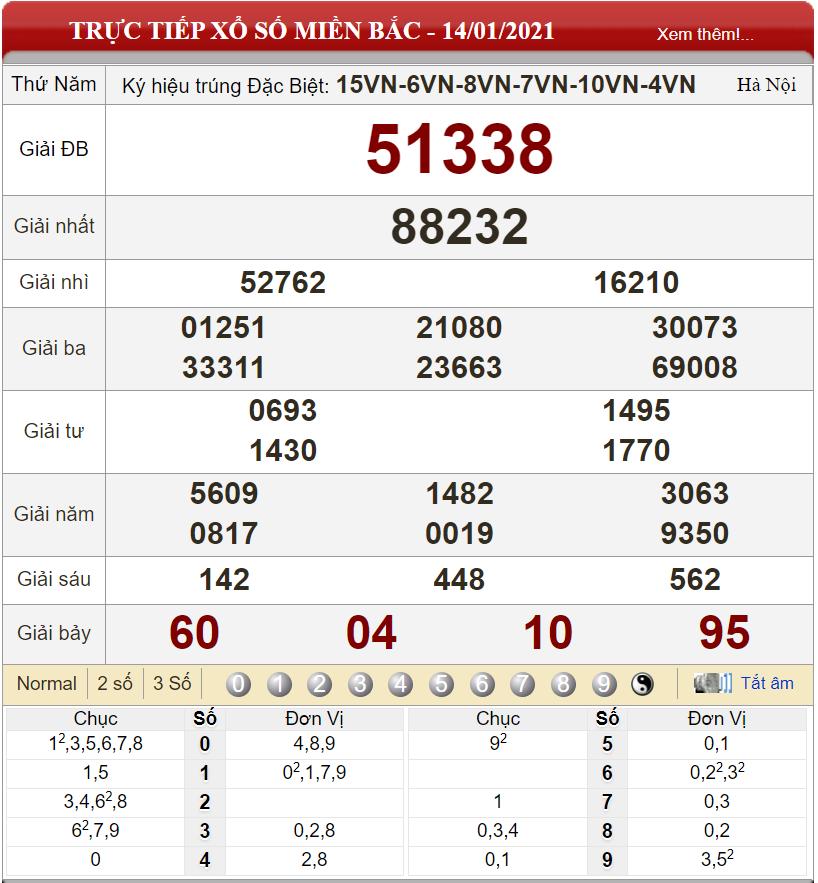 Dự đoán XSMB ngày 15/01/2021 - Soi cầu xổ số miền Bắc 15-01-2021