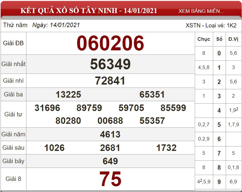 Dự đoán XSMN ngày 21/01/2021 - Soi cầu xổ số miền Nam 21-01-2021