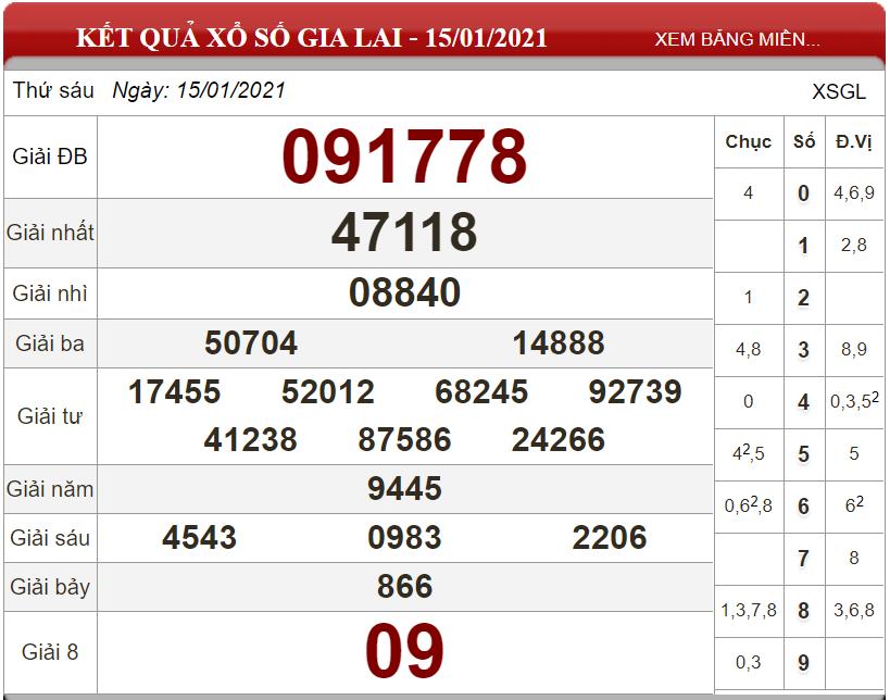 Dự đoán XSMT ngày 22/01/2021 - Soi cầu xổ số miền Trung 22-01-2021