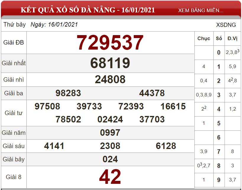 Dự đoán XSMT ngày 23/01/2021 - Soi cầu xổ số miền Trung 23-01-2021