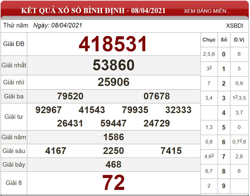 Dự đoán XSMT ngày 15/04/2021 - Soi cầu xổ số miền Trung 15-04-2021
