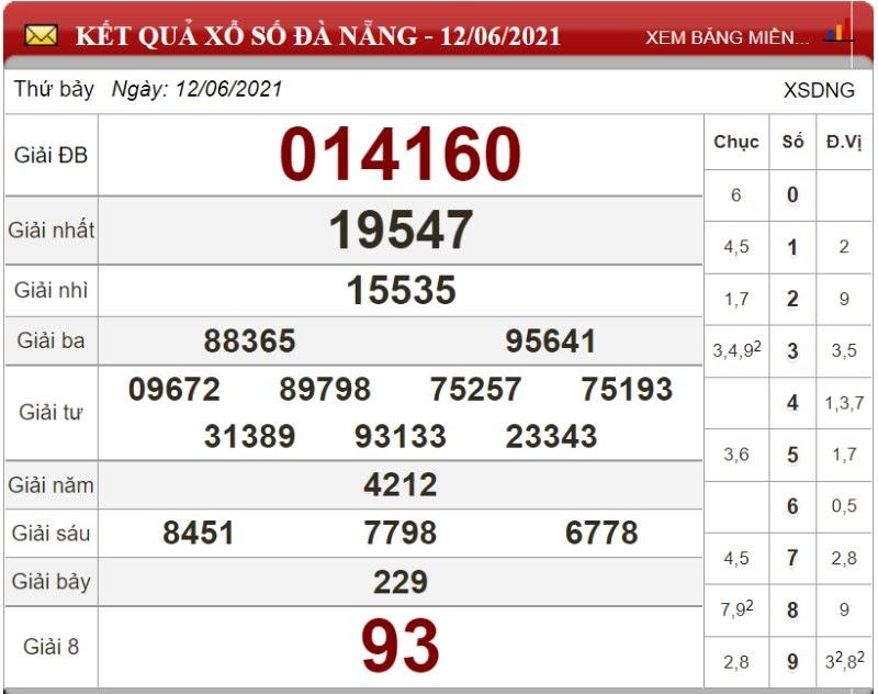 Dự đoán XSMT ngày 19/06/2021 - Soi cầu xổ số miền Trung 19-01-2021