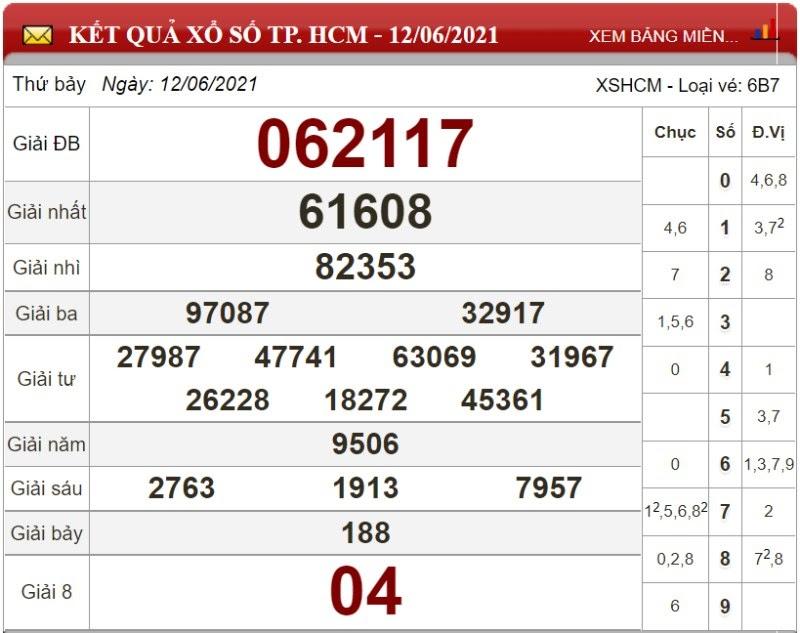 Dự đoán XSMN ngày 19/06/2021 - Soi cầu xổ số miền Nam 19-01-2021