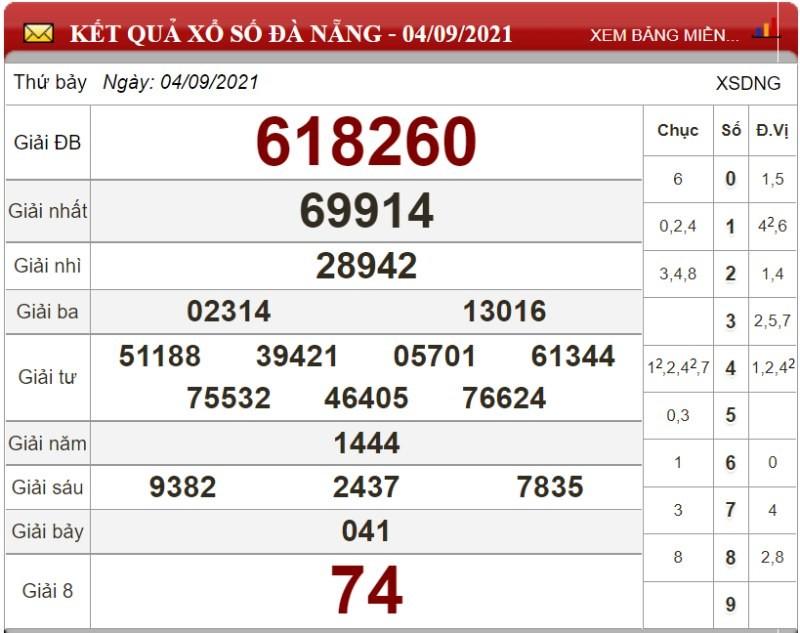 Dự đoán XSMT ngày 11/09/2021 - Soi cầu xổ số miền Trung 11-09-2021