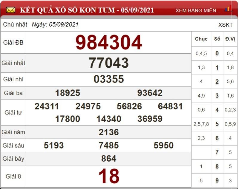 Dự đoán XSMT ngày 12/09/2021 - Soi cầu xổ số miền Trung 12-09-2021