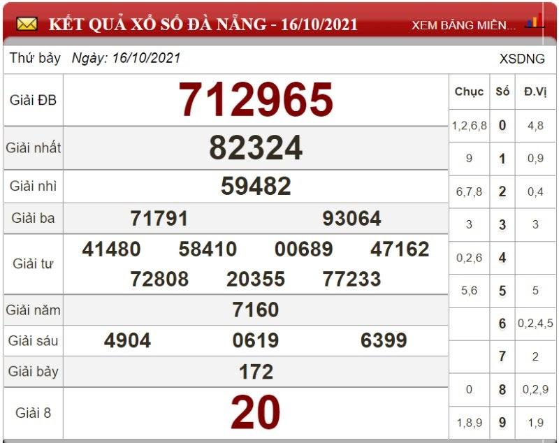 Dự đoán XSMT ngày 23/10/2021 - Soi cầu xổ số miền Trung 23-10-2021